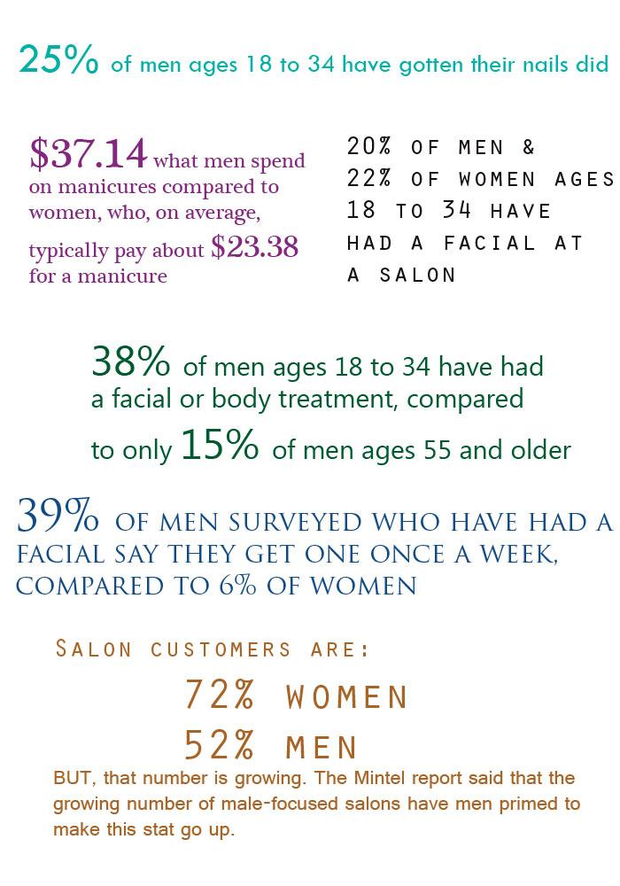 Mintel-Stats-Mens-Salon