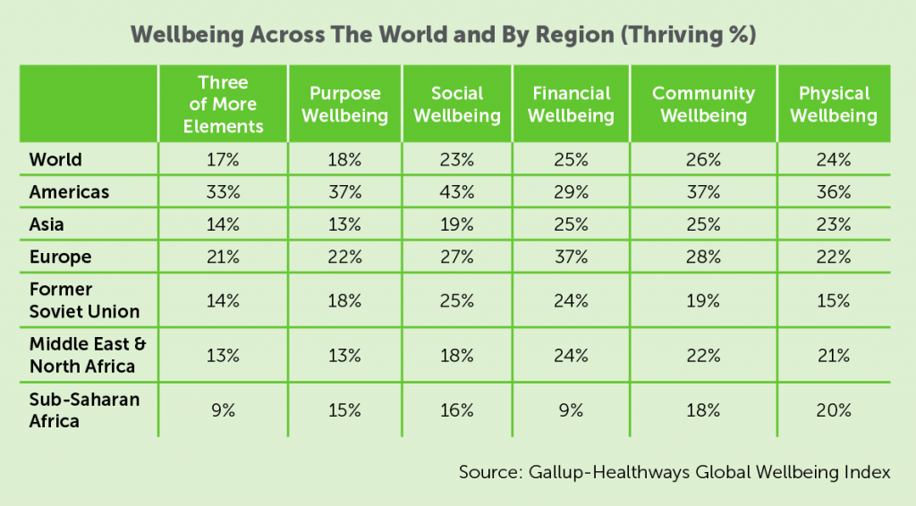 chart that describes wellbeing across the world by region